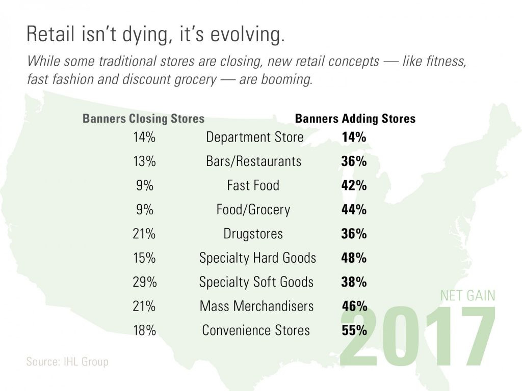 Retail Infographic - Store Openings and Closings